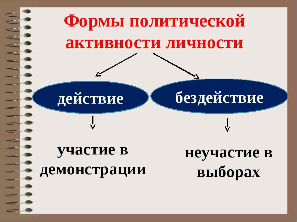 действие бездействие Формы политической активности личности участие в демонст...