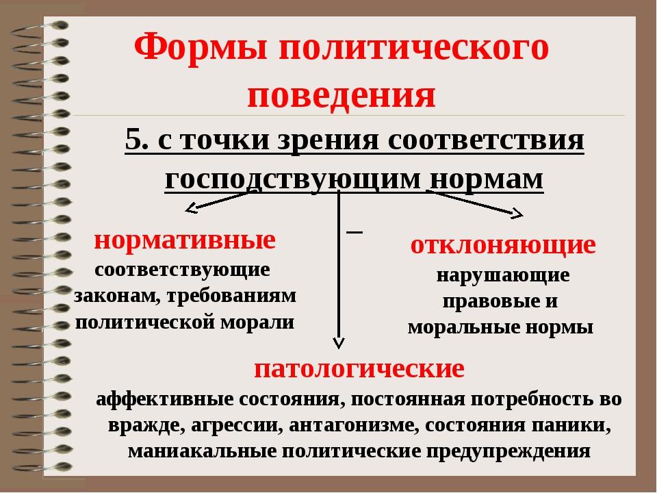 Формы политического поведения 5. с точки зрения соответствия господствующим н...