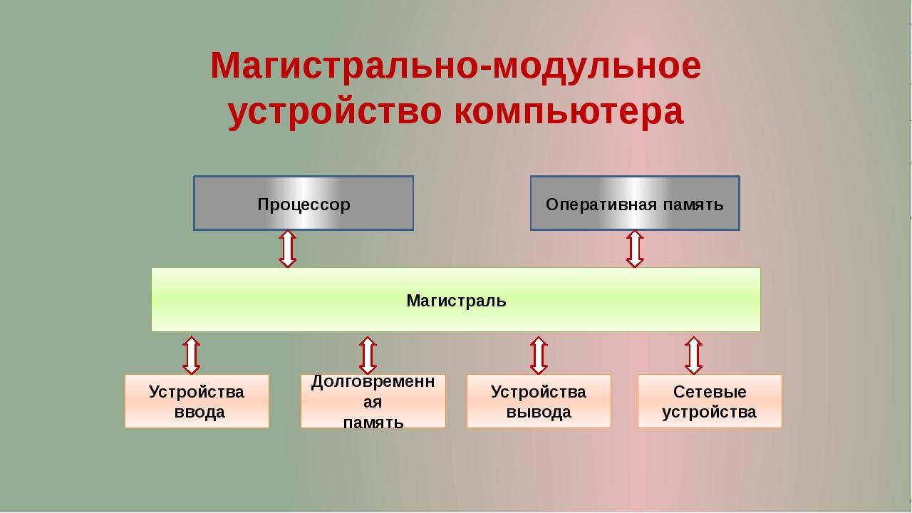 Процессор Магистрально-модульное устройство компьютера Оперативная память Сет...