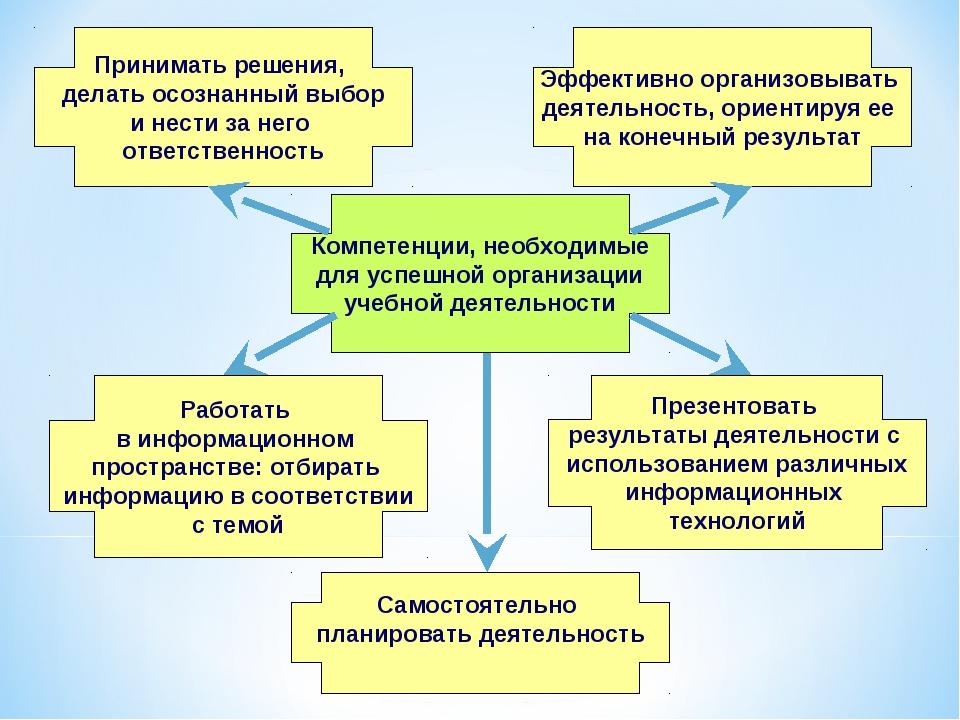 Компетенции, необходимые для успешной организации учебной деятельности Приним...