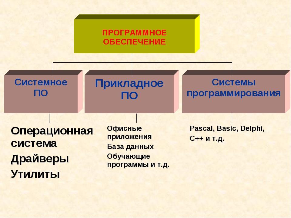 ПРОГРАММНОЕ ОБЕСПЕЧЕНИЕ Системное ПО Прикладное ПО Системы программирования...