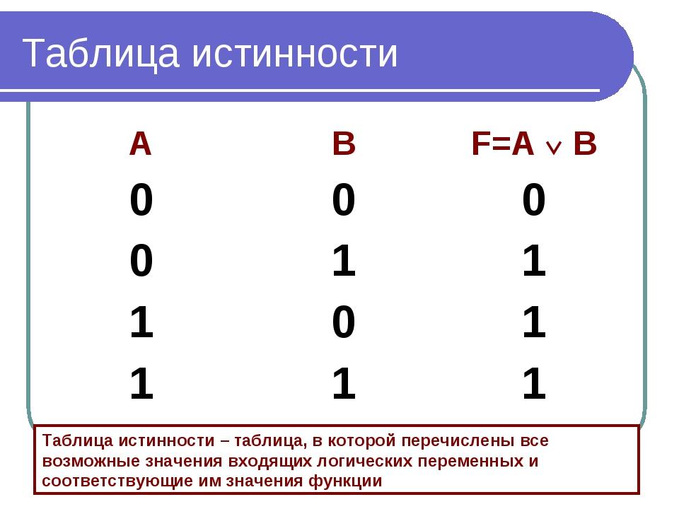 Таблица истинности Таблица истинности – таблица, в которой перечислены все во...