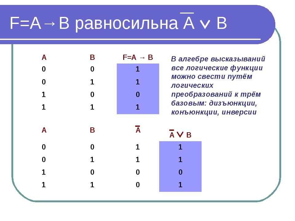 F=А→В равносильна А  В В алгебре высказываний все логические функции можно с...