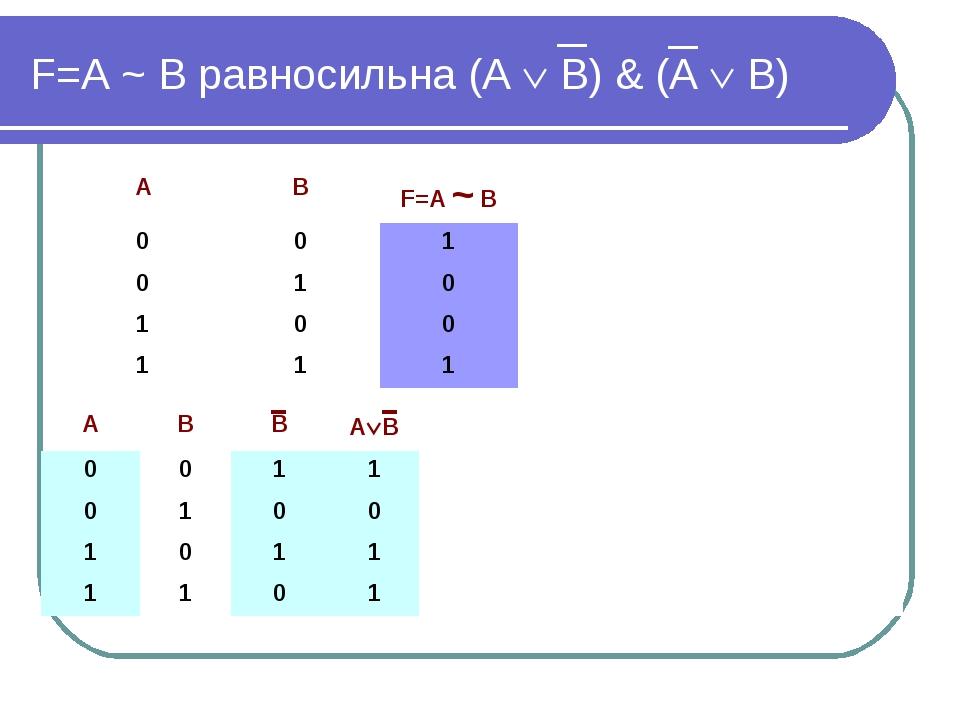 F=А ~ В равносильна (А  В) & (А  В) АВВАВ 0011 0100 10...