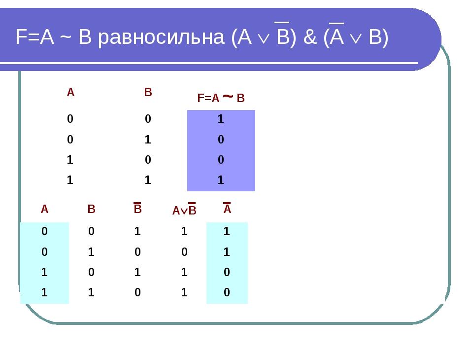 F=А ~ В равносильна (А  В) & (А  В) АВВАВА 00111 01001 1...
