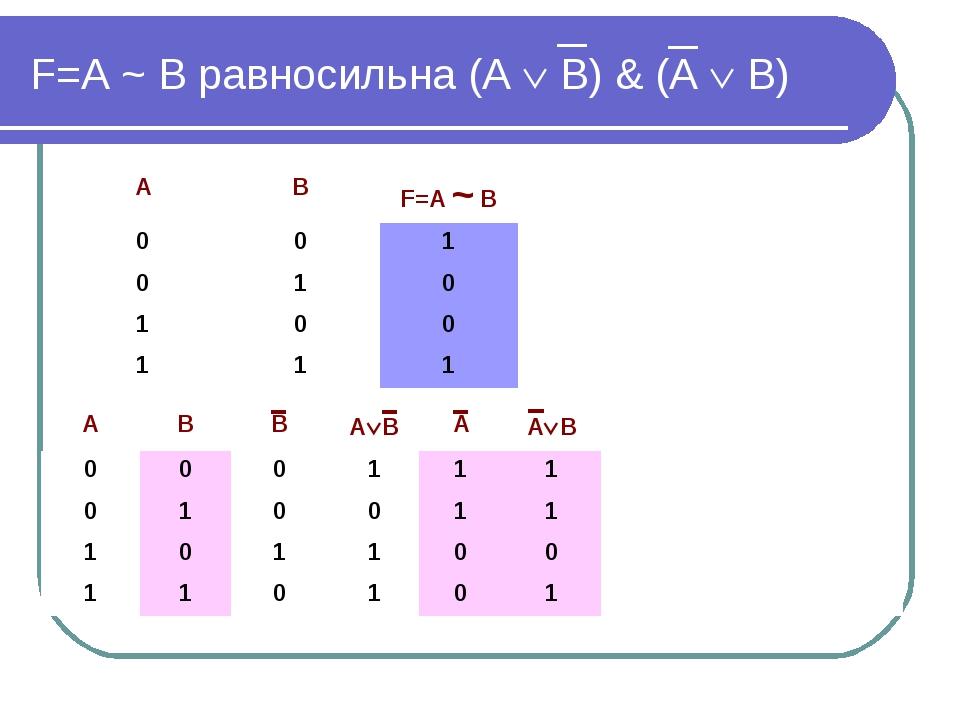 F=А ~ В равносильна (А  В) & (А  В) АВВАВААВ 000111 01001...
