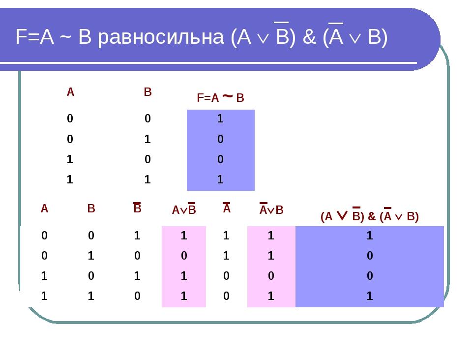 F=А ~ В равносильна (А  В) & (А  В) АВВАВААВ(А  В) & (А  В) 001...