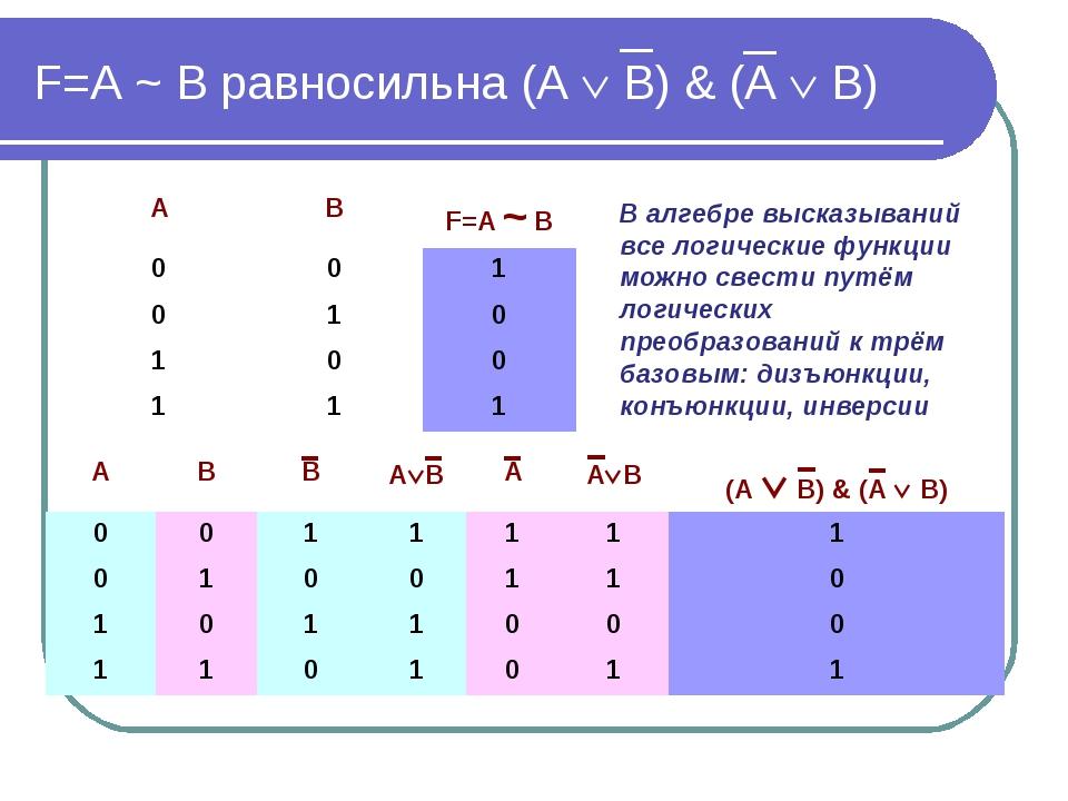F=А ~ В равносильна (А  В) & (А  В) В алгебре высказываний все логические ф...