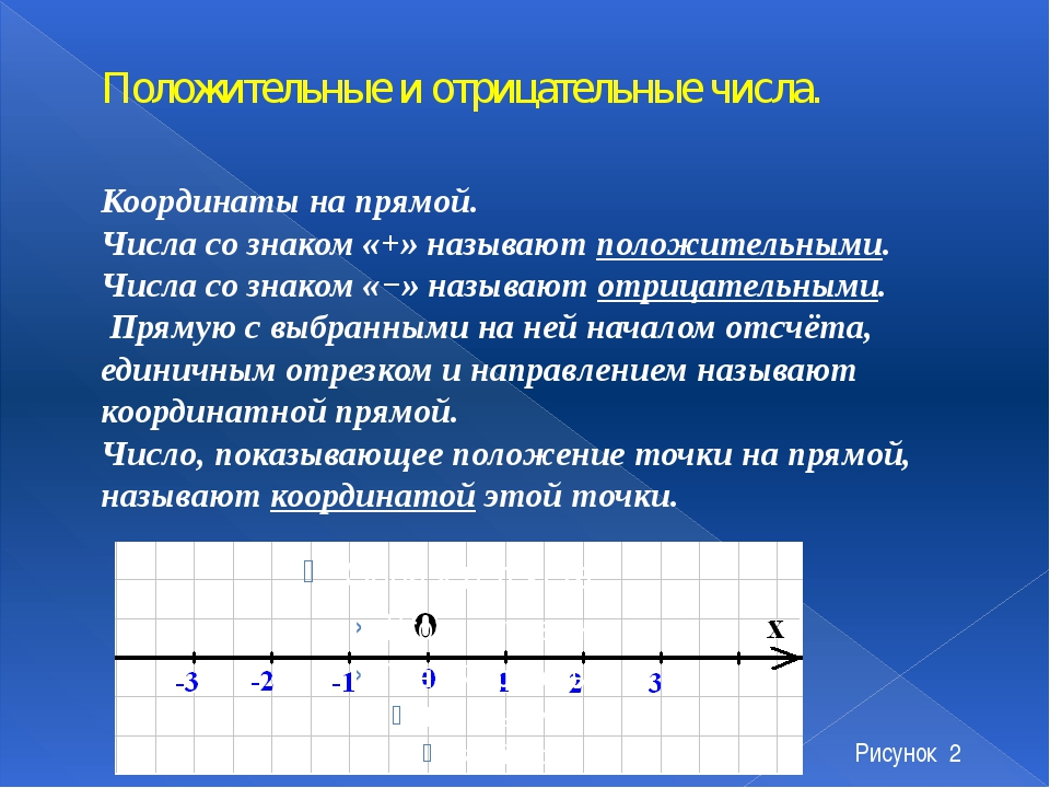 Сложение отрицательных чисел Сложение отрицательных чисел. Чтобы сложить два...