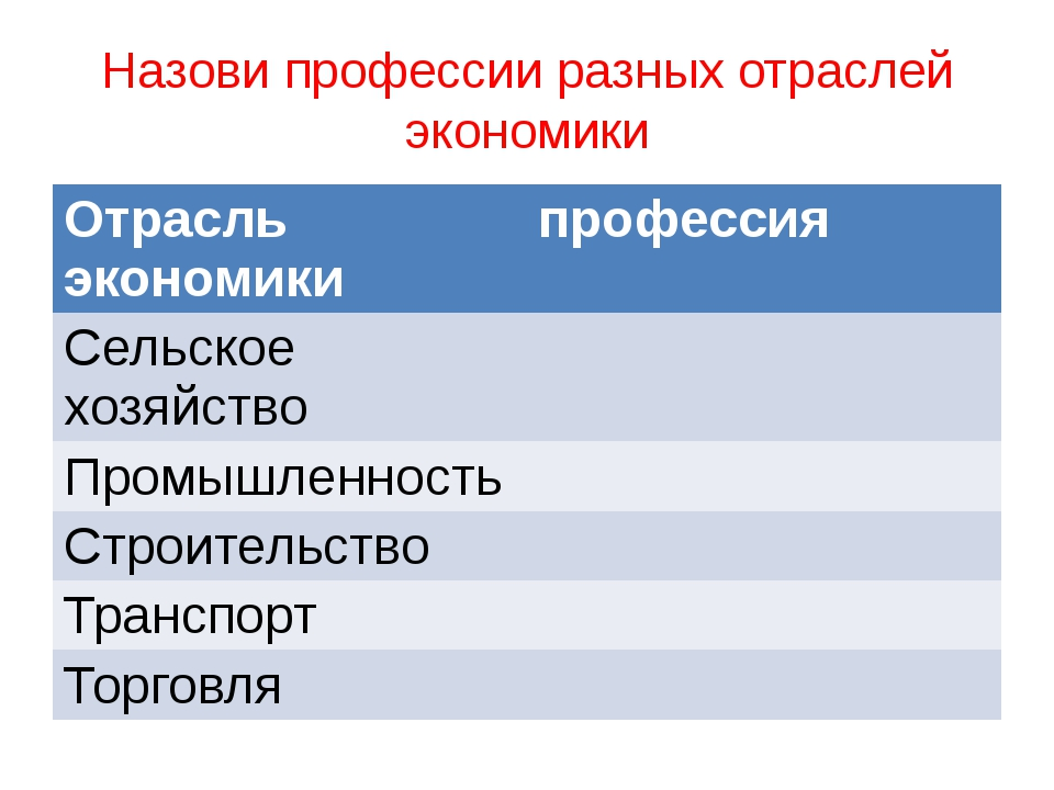 Назови профессии разных отраслей экономики Отрасльэкономики профессия Сельско...