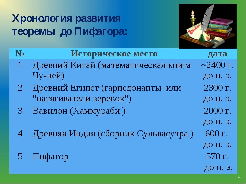 * Хронология развития теоремы до Пифагора: №Историческое местодата 1Древни...