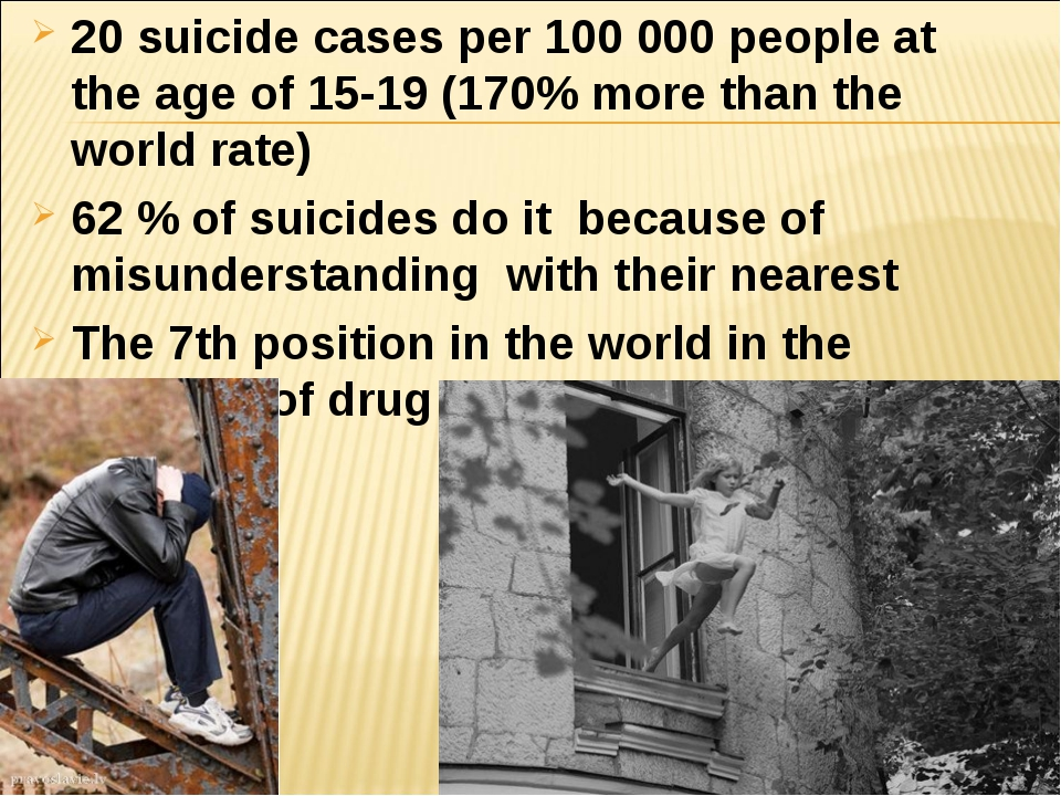 20 suicide cases per 100 000 people at the age of 15-19 (170% more than the w...