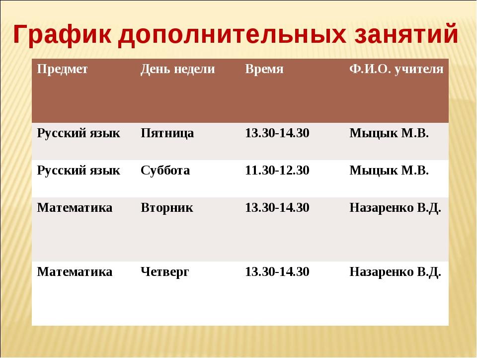 График дополнительных занятий Предмет День неделиВремяФ.И.О. учителя Русск...