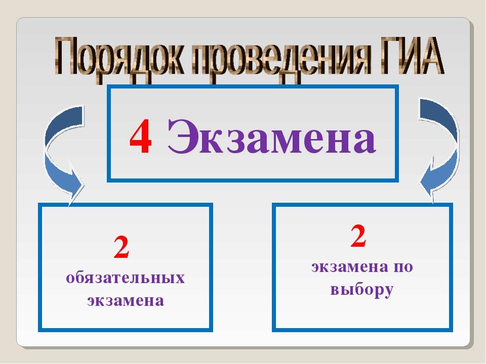 4 Экзамена 2 обязательных экзамена 2 экзамена по выбору