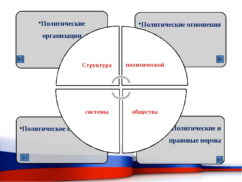Существуют для процедур регуляции политических процессов, политических традиций