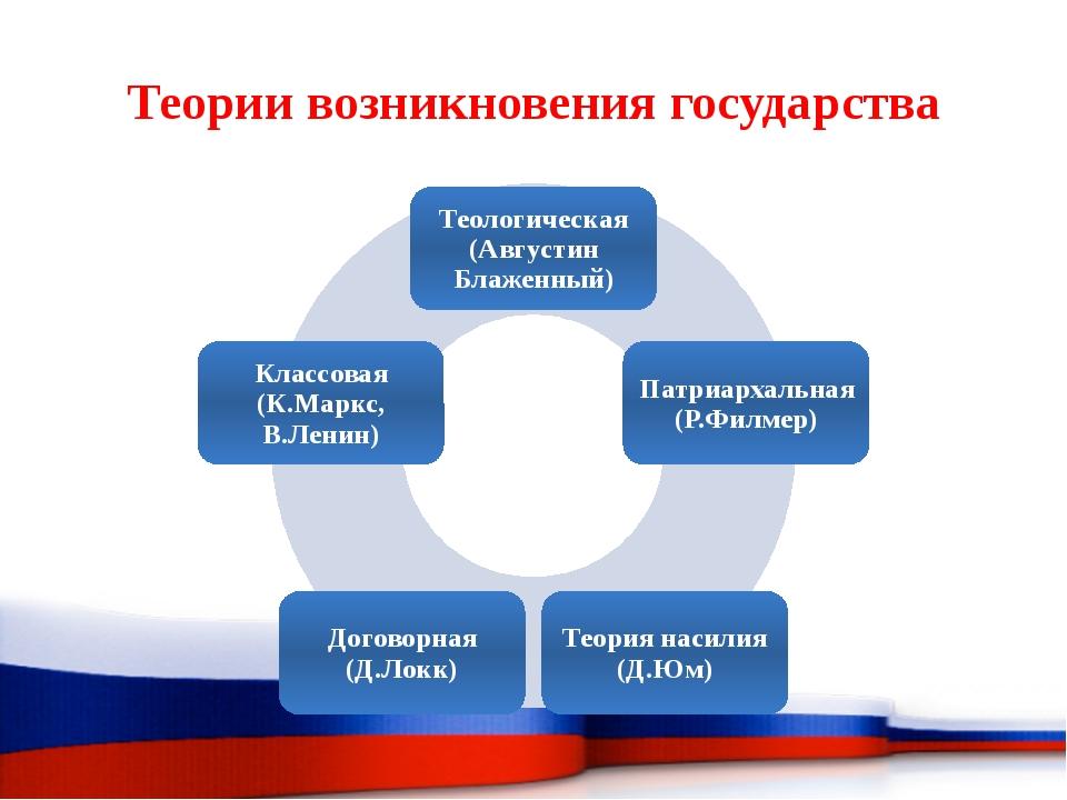 Форма государственно-территориального устройства – способ взаимосвязи террито...