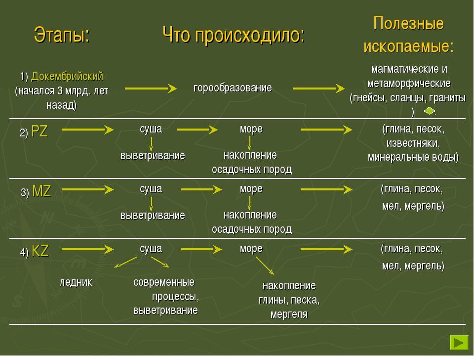 1) Докембрийский (начался 3 млрд. лет назад) горообразование магматические и...