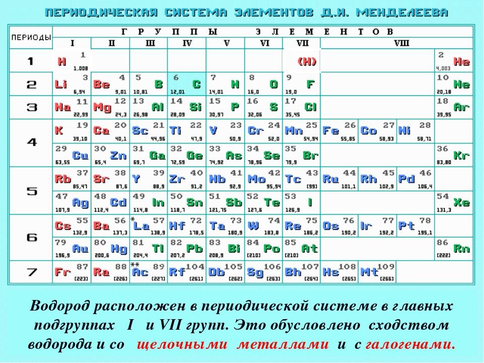 Водород-окислитель или восстановитель? Водород расположен в периодической сис...