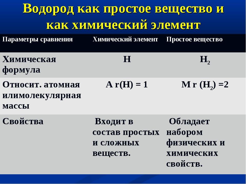 Водород как простое вещество и как химический элемент Параметры сравненияХим...