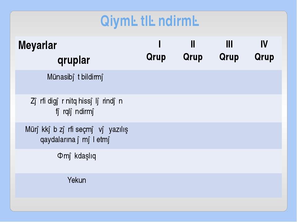 Qiymətləndirmə Meyarlar qruplar I Qrup II Qrup III Qrup IV Qrup Münasibətbild...