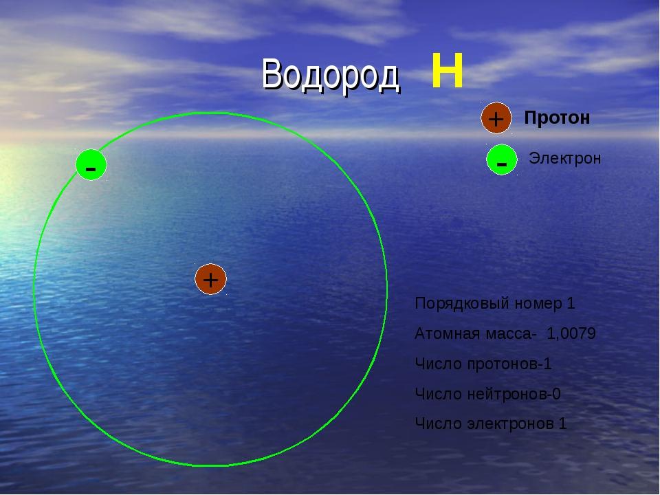 Водород + - + Протон - Электрон H Порядковый номер 1 Атомная масса- 1,0079 Чи...