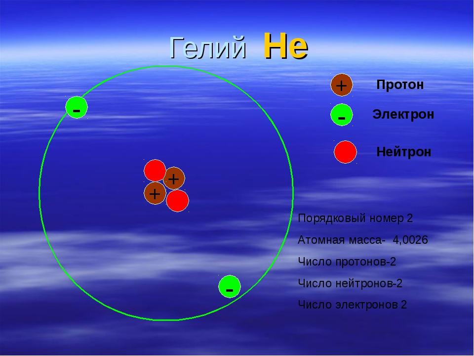 Гелий He + - + Протон - Электрон + - Нейтрон Порядковый номер 2 Атомная масса...
