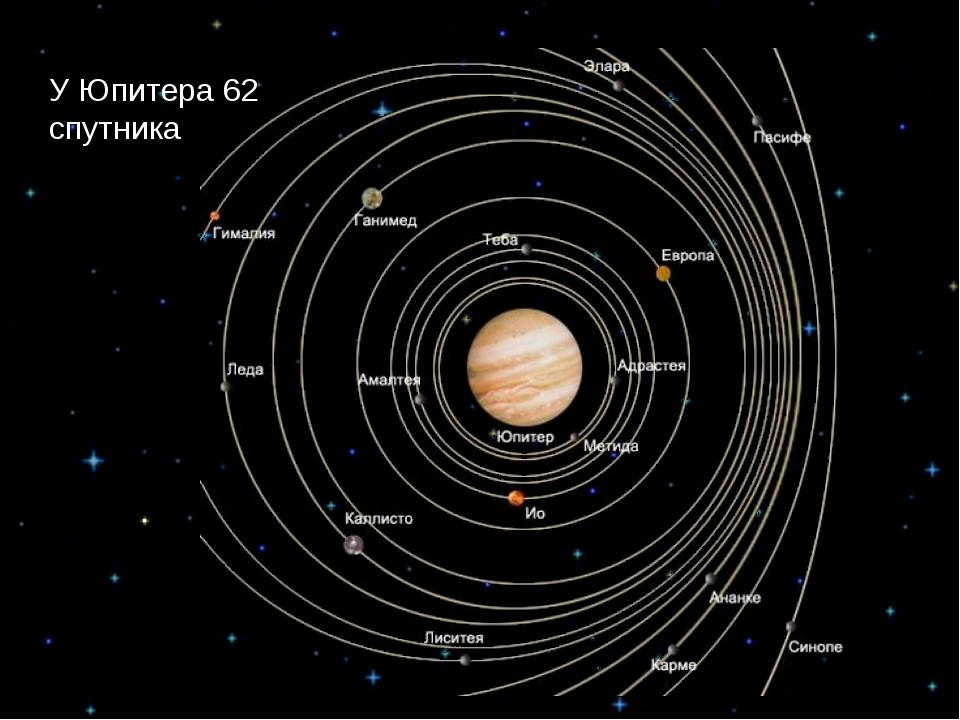У Юпитера 62 спутника