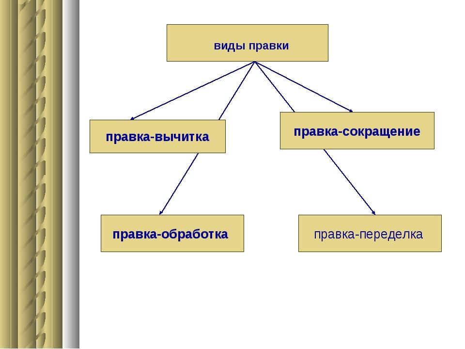 виды правки правка-вычитка правка-сокращение правка-обработка правка-переделка