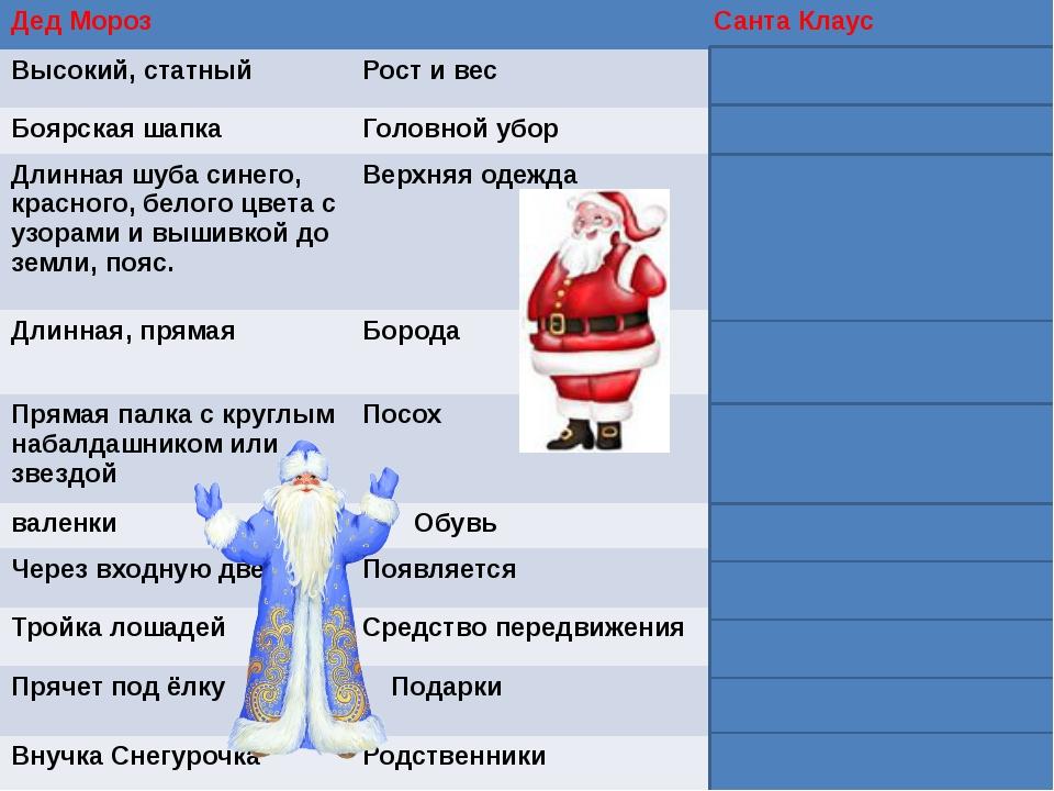 г Дед Мороз Санта Клаус Высокий, статный Рост и вес Невысокий, коренастый Боя...
