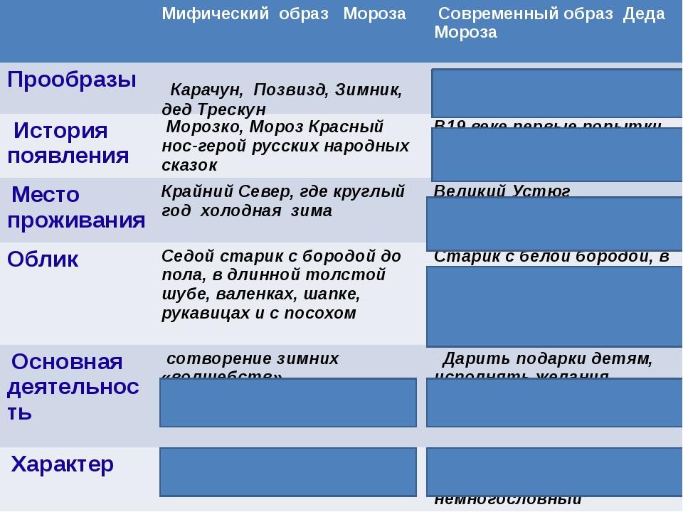 Карачун, Позвизд, Зимник, дед Трескун Мифический образ Мороза Современный об...