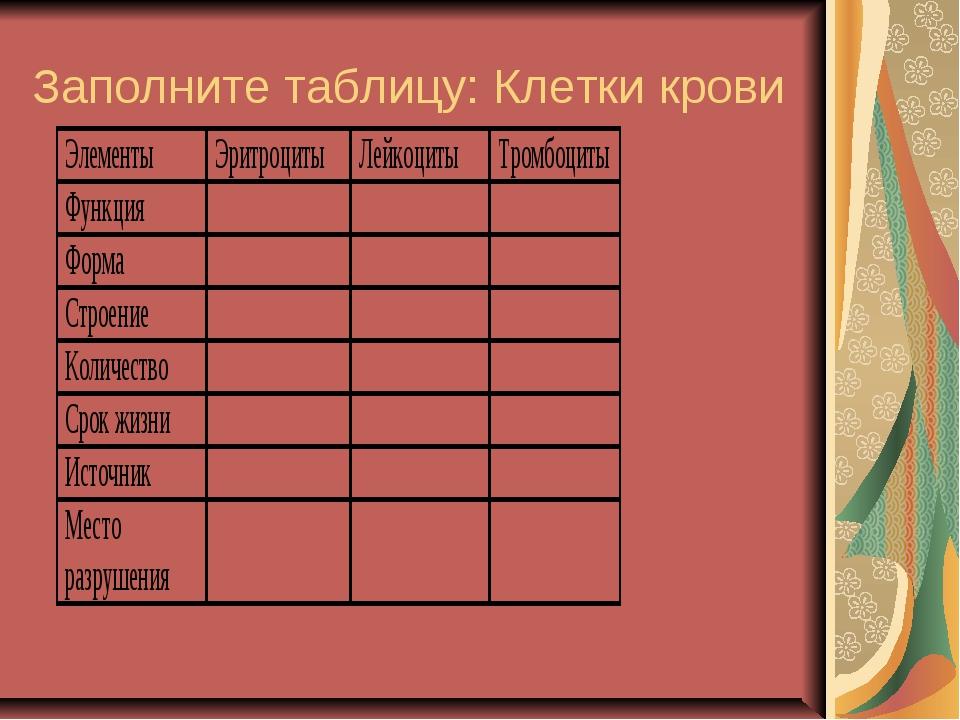 Заполните таблицу: Клетки крови