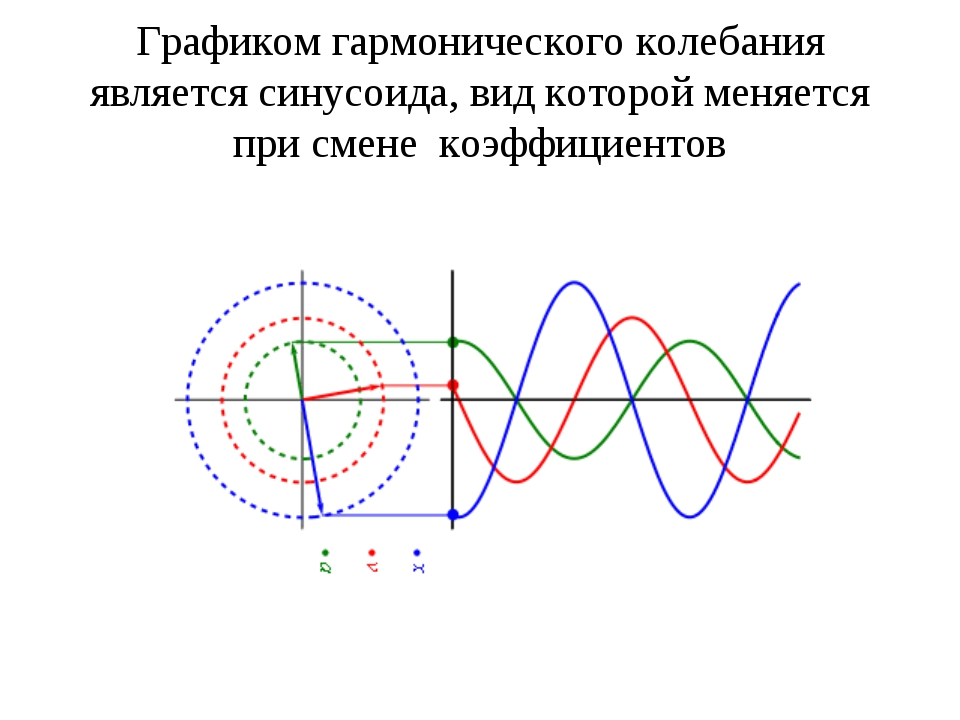 Графиком гармонического колебания является синусоида, вид которой меняется пр...