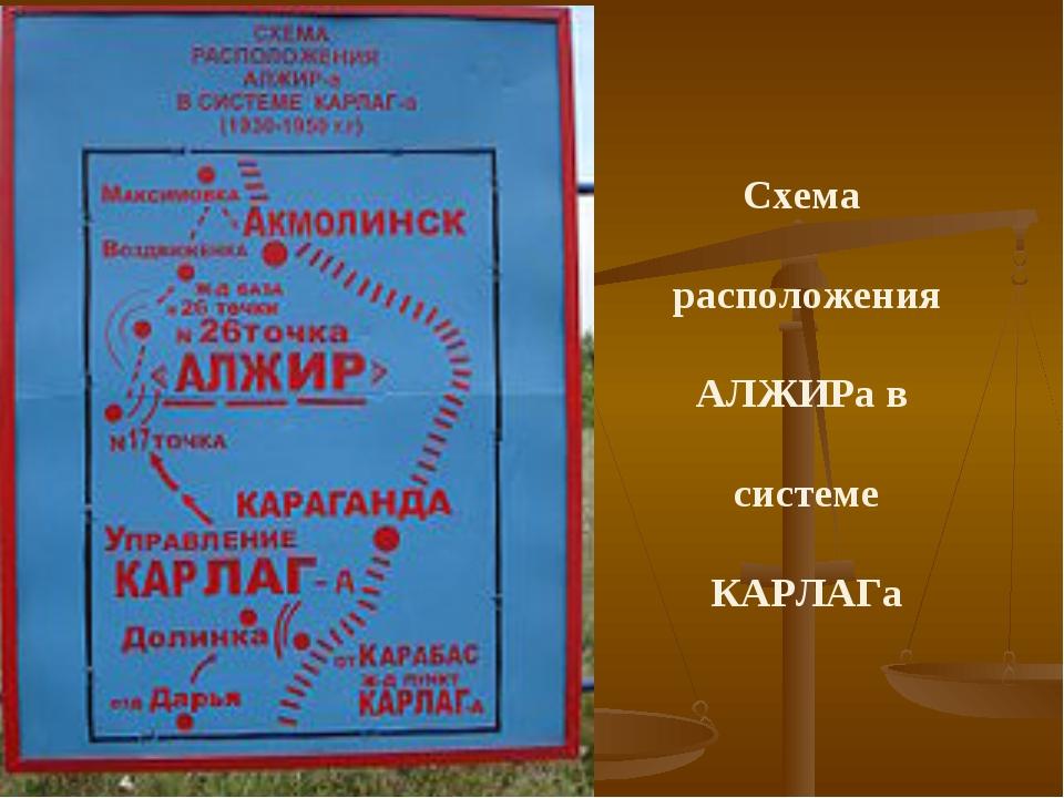 Схема расположения АЛЖИРа в системе КАРЛАГа