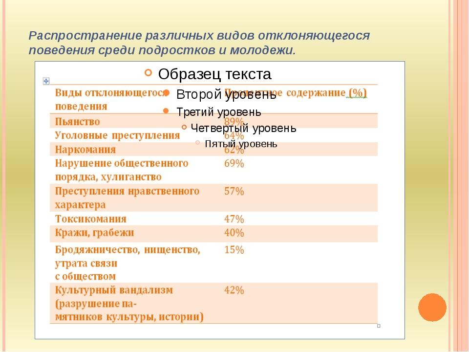 Распространение различных видов отклоняющегося поведения среди подростков и м...