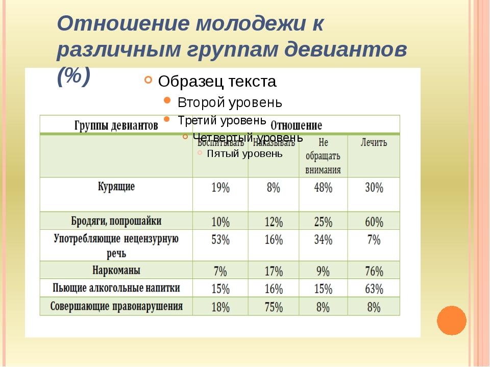 Отношение молодежи к различным группам девиантов (%)