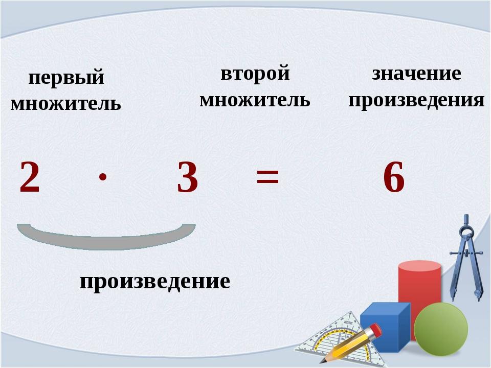 2 ∙ 3 = 6 первый множитель второй множитель значение произведения произведение