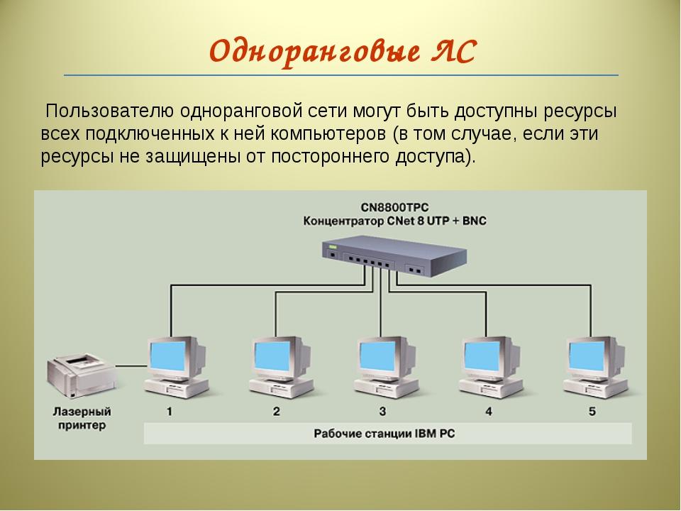 Одноранговые ЛС Пользователю одноранговой сети могут быть доступны ресурсы вс...