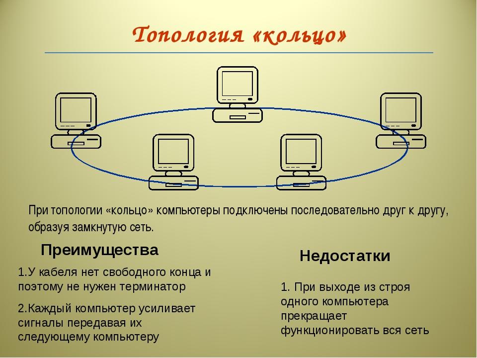 Топология «кольцо» При топологии «кольцо» компьютеры подключены последователь...