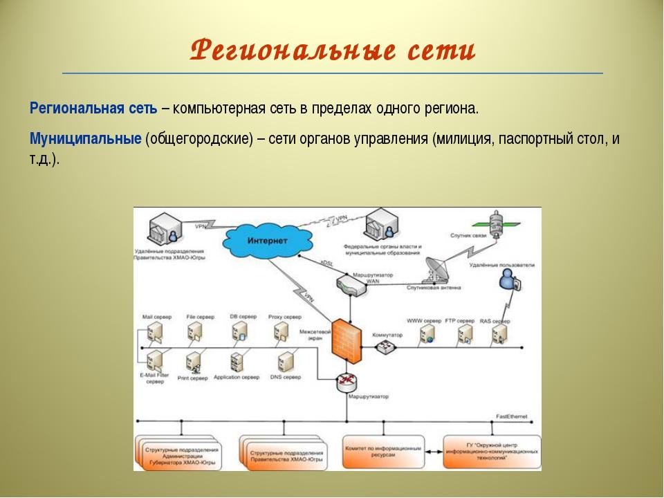 Региональные сети Региональная сеть – компьютерная сеть в пределах одного рег...
