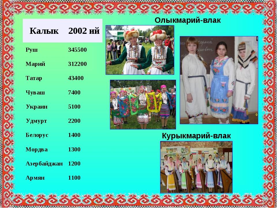 Курыкмарий-влак Олыкмарий-влак Калык2002 ий Руш345500 Марий312200 Татар43...