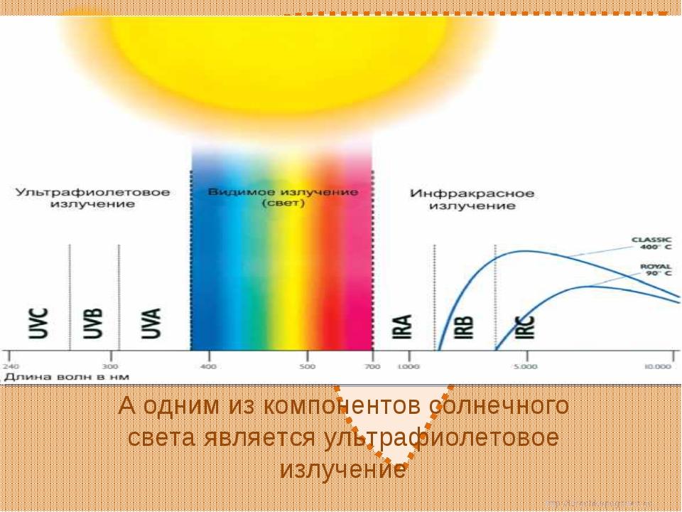 А одним из компонентов солнечного света является ультрафиолетовое излучение h...
