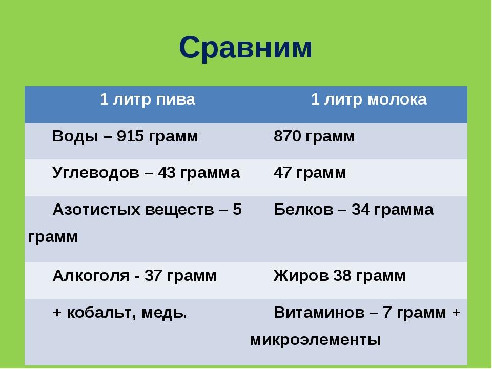 Сравним 1 литр пива1 литр молока Воды – 915 грамм870 грамм Углеводов – 43 г...
