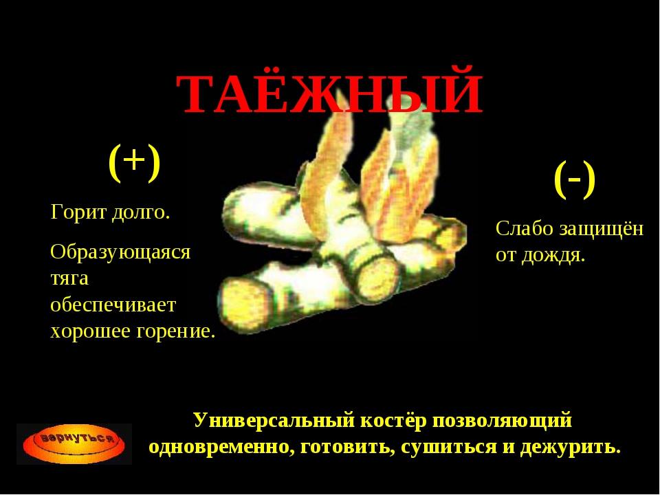 ТАЁЖНЫЙ (+) Горит долго. Образующаяся тяга обеспечивает хорошее горение. (-)...