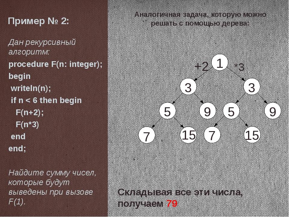 Пример № 3: Дан рекурсивный алгоритм: procedure F(n: integer); begin writeln...