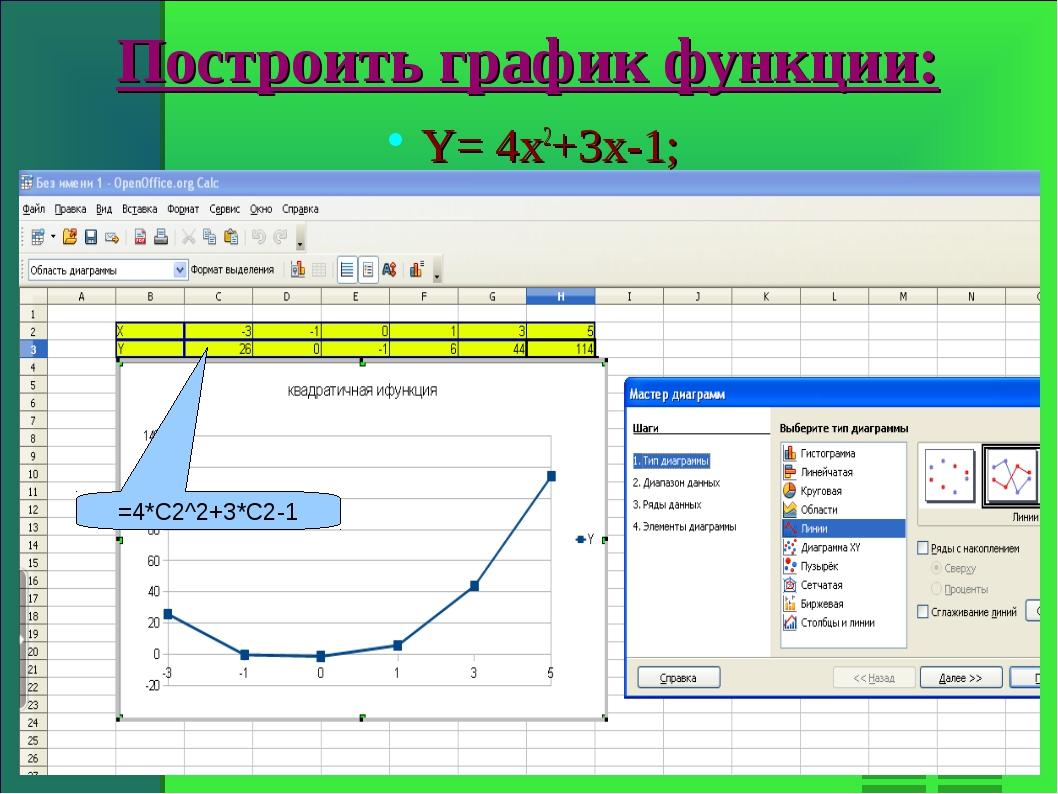 Построить график функции: Y= 4x2+3x-1; =4*C2^2+3*C2-1