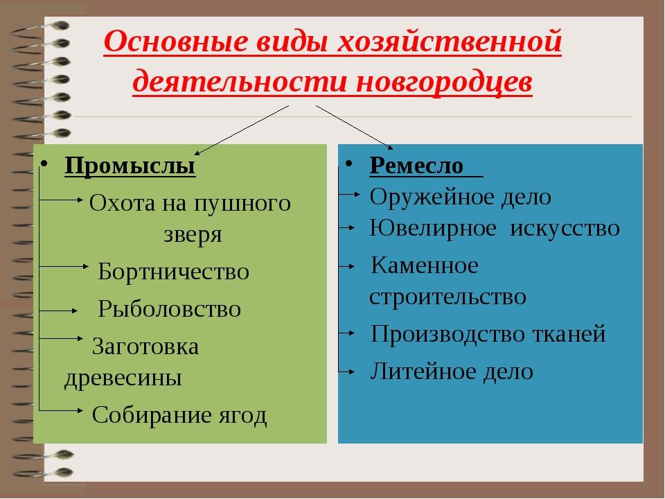 Основные виды хозяйственной деятельности новгородцев Промыслы Охота на пушног...