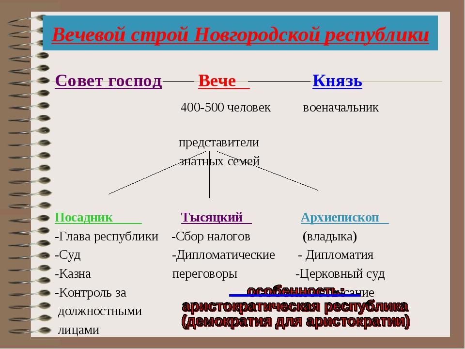 Вечевой строй Новгородской республики Совет господ Вече Князь 400-500 человек...