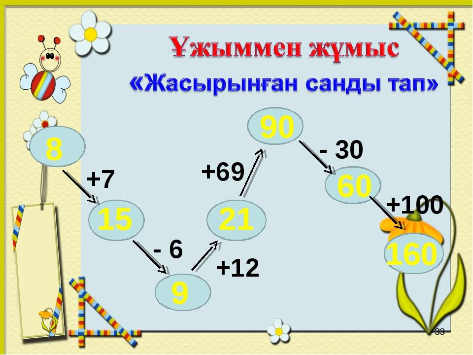 * 8 15 9 21 90 60 160 +7 - 6 +12 +69 - 30 +100
