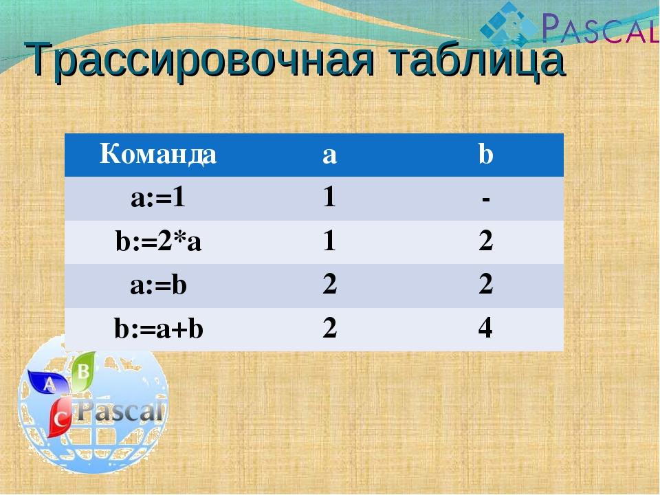 Трассировочная таблица Командаab a:=11- b:=2*a12 a:=b22 b:=a+b24