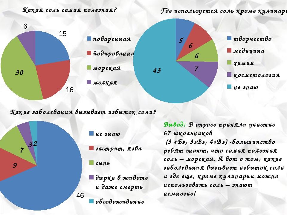 Вывод: В опросе приняли участие 67 школьников (3 «Б», 3»В», 4»В») -большинств...